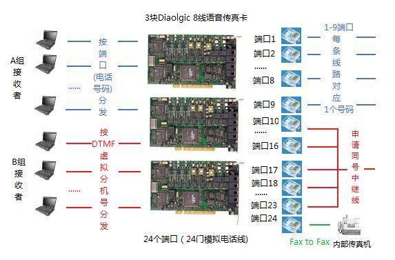 下图是一个24线模拟语音传真卡应用环境的实际应用模式示意